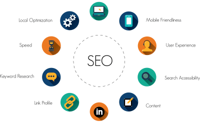 SEO TRENDS 2021-Discover 4 Important ones to follow!