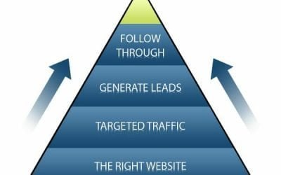 Want to Discover The Secrets Of Successful Online Marketing?